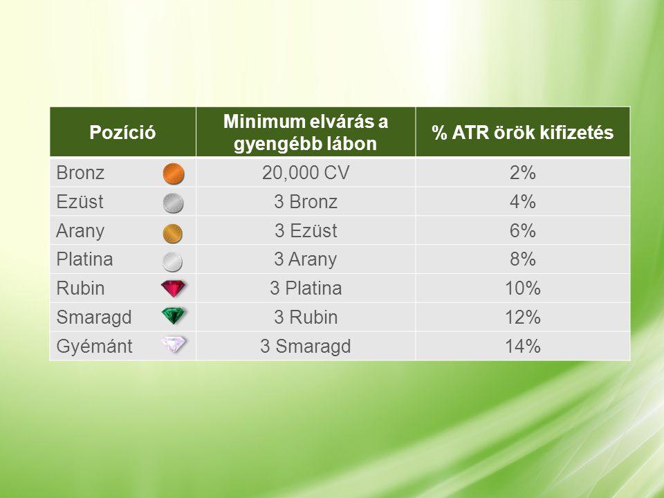 Pozíció Minimum elvárás a gyengébb lábon % ATR örök kifizetés Bronz20,000 CV2% Ezüst3 Bronz4% Arany3 Ezüst6% Platina3 Arany8% Rubin3 Platina10% Smaragd3 Rubin12% Gyémánt3 Smaragd14%
