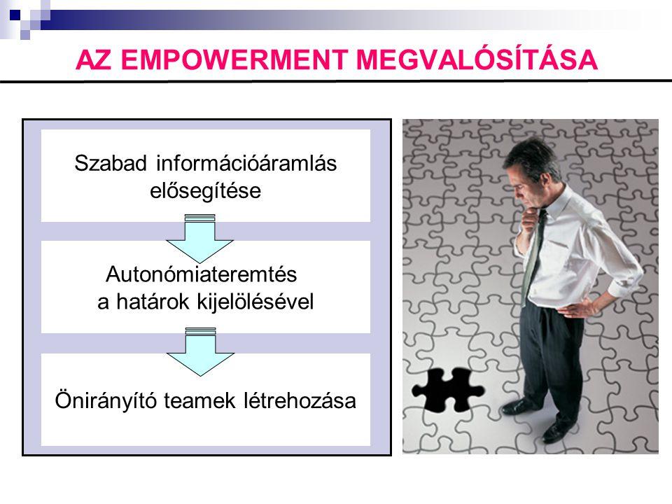 AZ EMPOWERMENT MEGVALÓSÍTÁSA Szabad információáramlás elősegítése Autonómiateremtés a határok kijelölésével Önirányító teamek létrehozása