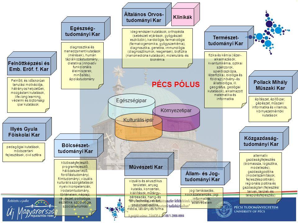 Klinikák Általános Orvos- tudományi Kar Egészségipar Környezetipar Kulturális ipar PÉCS PÓLUS Egészség- tudományi Kar Természet- tudományi Kar Pollack