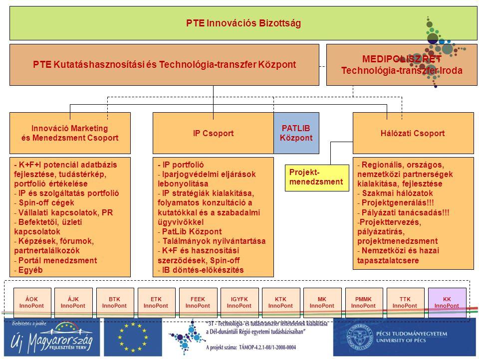 PTE Kutatáshasznosítási és Technológia-transzfer Központ PATLIB Központ ETK InnoPont ÁOK InnoPont KTK InnoPont ÁJK InnoPont TTK InnoPont Hálózati Csop