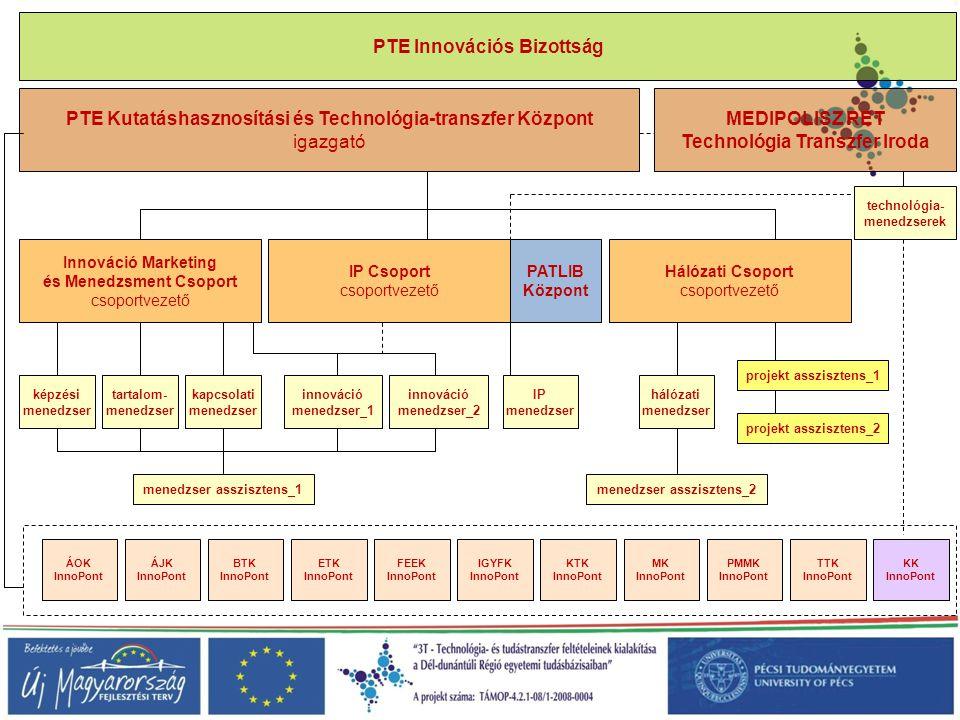 PTE Kutatáshasznosítási és Technológia-transzfer Központ igazgató PATLIB Központ ETK InnoPont ÁOK InnoPont KTK InnoPont ÁJK InnoPont TTK InnoPont Háló