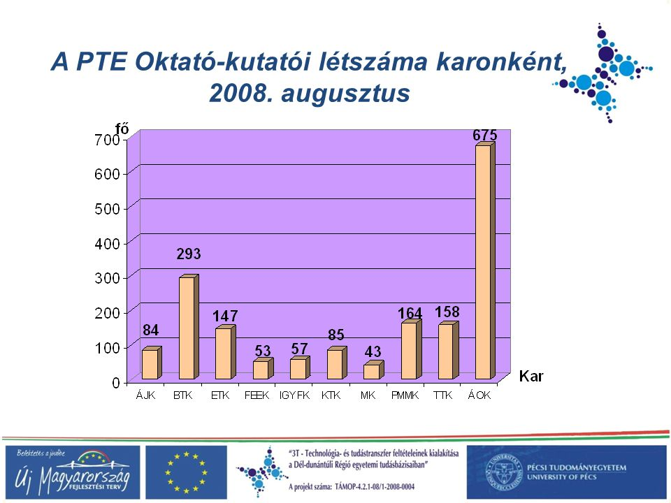 A PTE Oktató-kutatói létszáma karonként, 2008. augusztus
