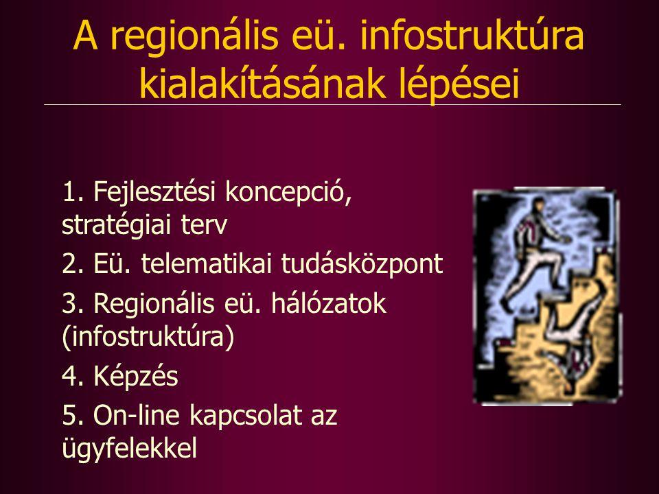 A regionális eü. infostruktúra kialakításának lépései 1.