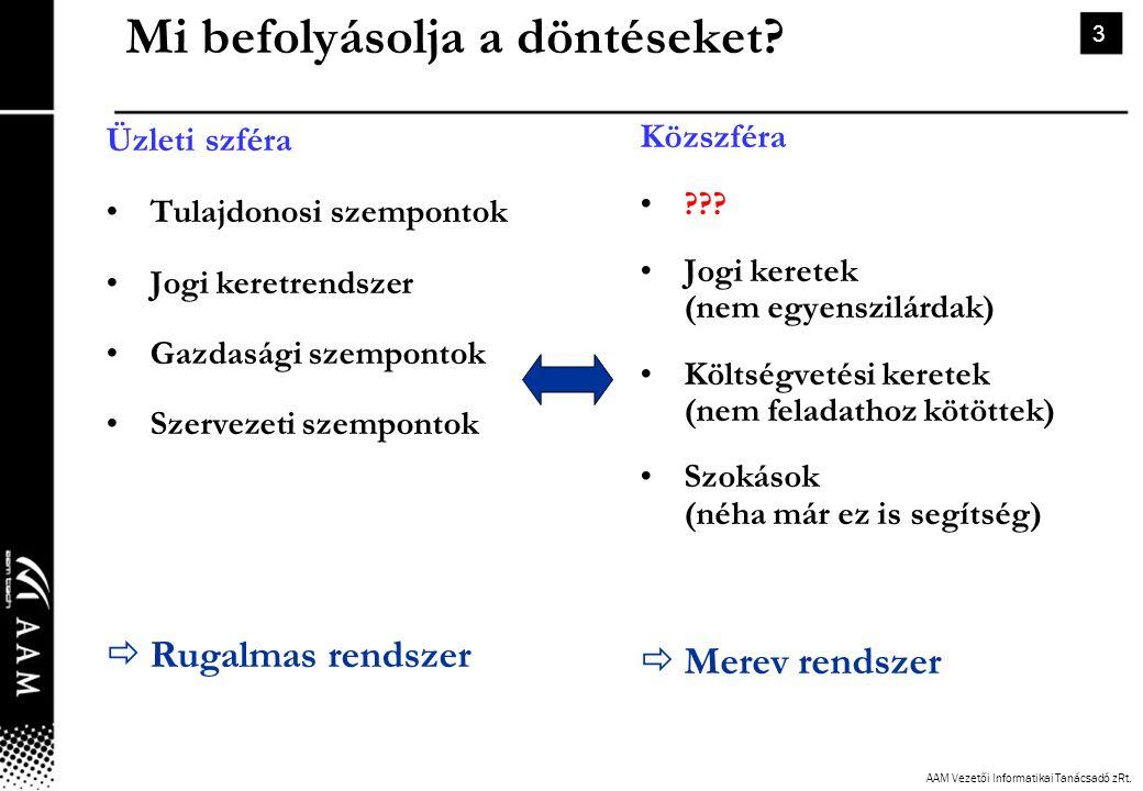 AAM Vezetői Informatikai Tanácsadó zRt. 3 Mi befolyásolja a döntéseket? Üzleti szféra •Tulajdonosi szempontok •Jogi keretrendszer •Gazdasági szemponto