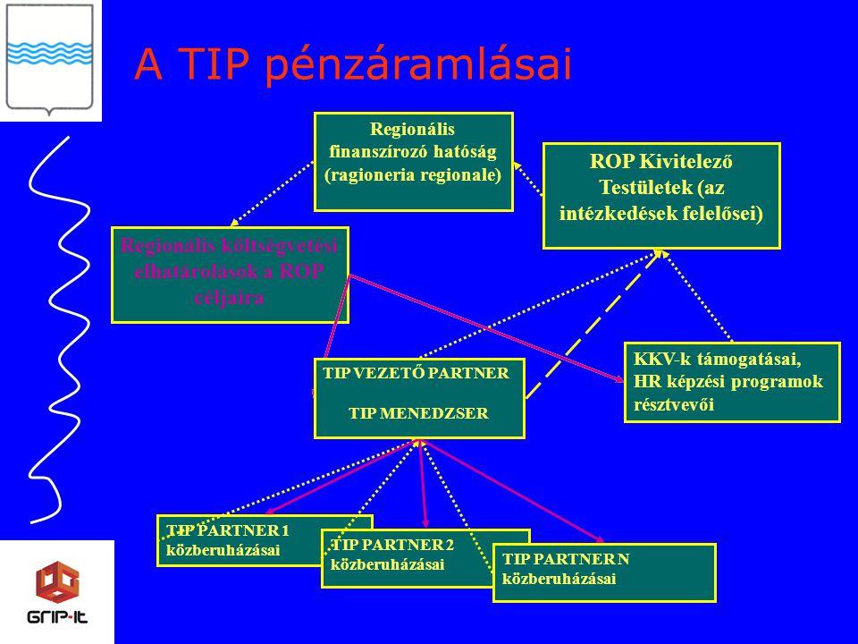 Regionális költségvetési elhatárolások a ROP céljaira KKV-k támogatásai, HR képzési programok résztvevői Regionális finanszírozó hatóság (ragioneria regionale) ROP Kivitelező Testületek (az intézkedések felelősei) TIP PARTNER 1 közberuházásai TIP PARTNER 2 közberuházásai TIP PARTNER N közberuházásai TIP VEZETŐ PARTNER TIP MENEDZSER A TIP pénzáramlásai