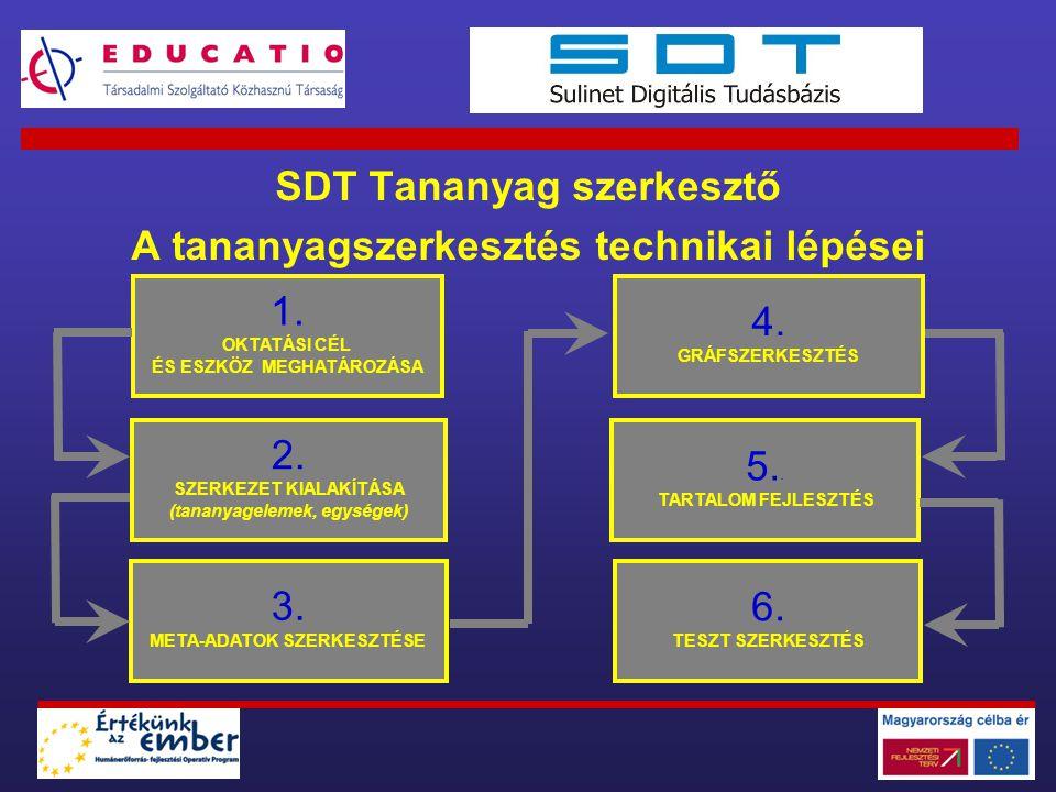 SDT Tananyag szerkesztő A tananyagszerkesztés technikai lépései 1. OKTATÁSI CÉL ÉS ESZKÖZ MEGHATÁROZÁSA 2. SZERKEZET KIALAKÍTÁSA (tananyagelemek, egys