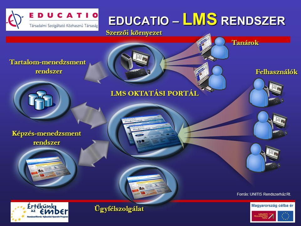 Szerzői környezet EDUCATIO – LMS RENDSZER Képzés-menedzsmentrendszer Tartalom-menedzsmentrendszer LMS OKTATÁSI PORTÁL Tanárok Felhasználók Ügyfélszolg