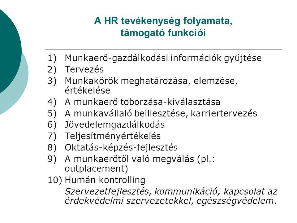 A HR tevékenység folyamata, támogató funkciói 1)Munkaerő-gazdálkodási információk gyűjtése 2)Tervezés 3)Munkakörök meghatározása, elemzése, értékelése