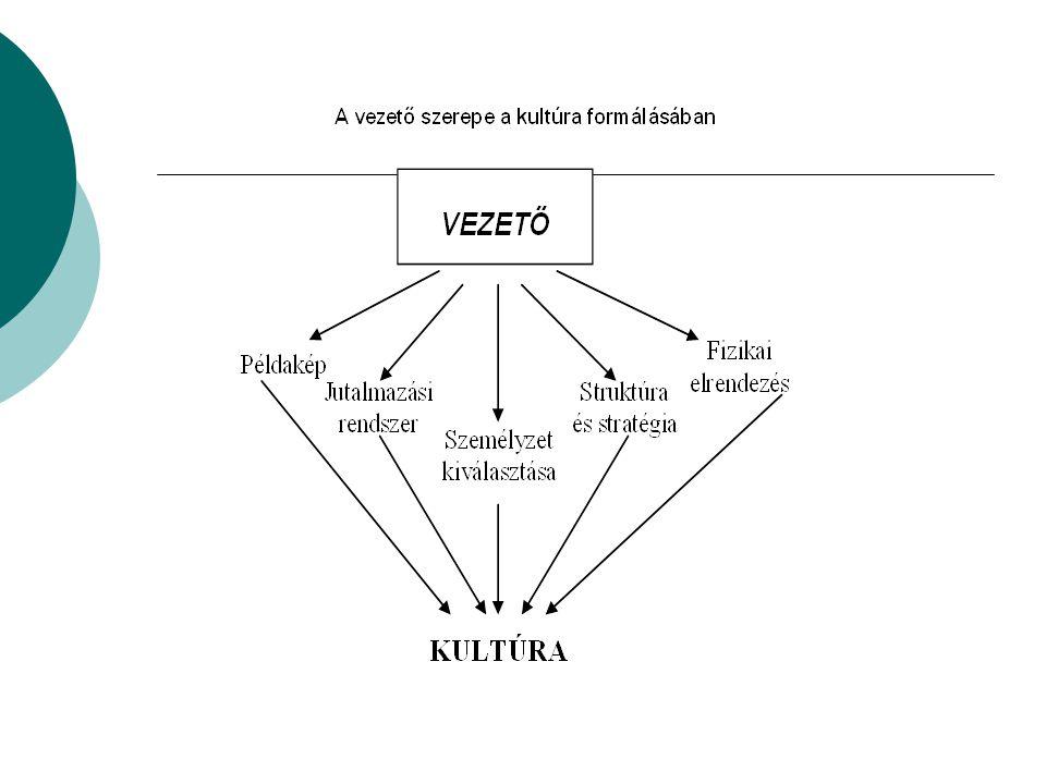 A HR tevékenység folyamata, támogató funkciói 1)Munkaerő-gazdálkodási információk gyűjtése 2)Tervezés 3)Munkakörök meghatározása, elemzése, értékelése 4)A munkaerő toborzása-kiválasztása 5)A munkavállaló beillesztése, karriertervezés 6)Jövedelemgazdálkodás 7)Teljesítményértékelés 8)Oktatás-képzés-fejlesztés 9)A munkaerőtől való megválás (pl.: outplacement) 10)Humán kontrolling Szervezetfejlesztés, kommunikáció, kapcsolat az érdekvédelmi szervezetekkel, egészségvédelem.