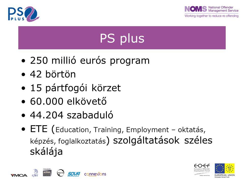 PS plus •250 millió eurós program •42 börtön •15 pártfogói körzet •60.000 elkövető •44.204 szabaduló •ETE ( Education, Training, Employment – oktatás, képzés, foglalkoztatás ) szolgáltatások széles skálája