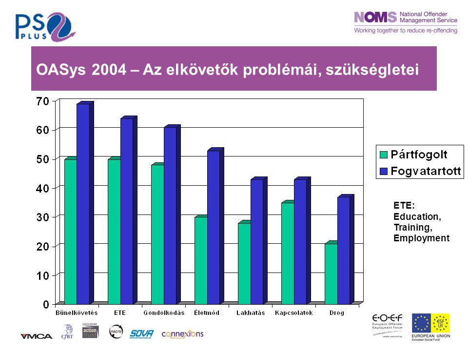 OASys 2004 – Az elkövetők problémái, szükségletei ETE: Education, Training, Employment