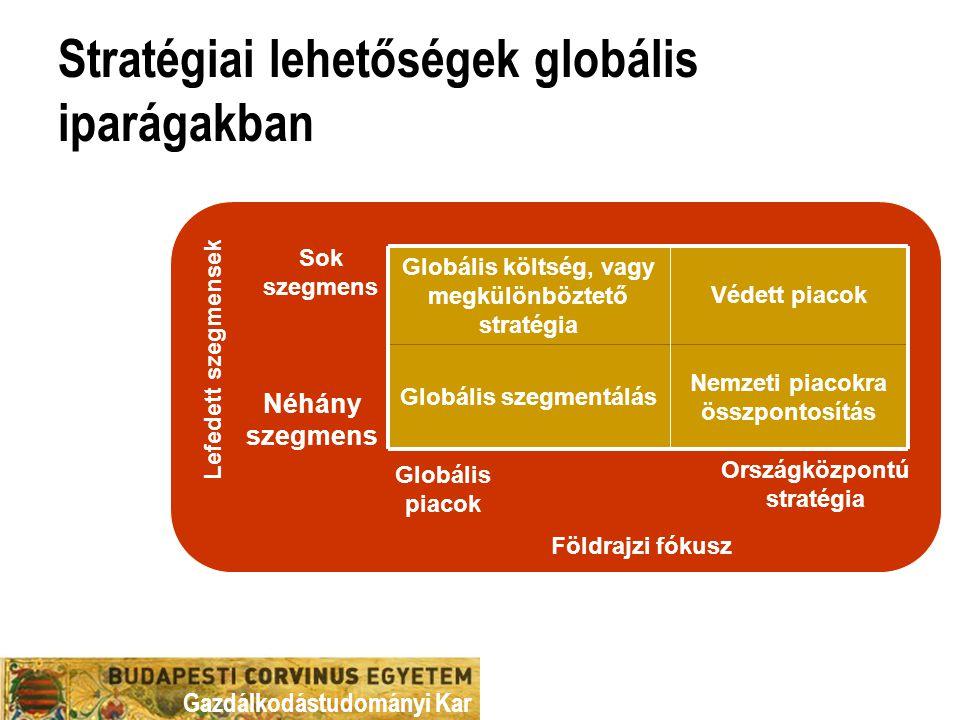 Gazdálkodástudományi Kar Stratégiai lehetőségek globális iparágakban Nemzeti piacokra összpontosítás Globális szegmentálás Védett piacok Globális költ