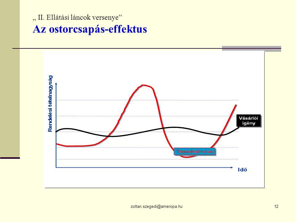 """zoltan.szegedi@ameropa.hu12 """" II. Ellátási láncok versenye Az ostorcsapás-effektus"""