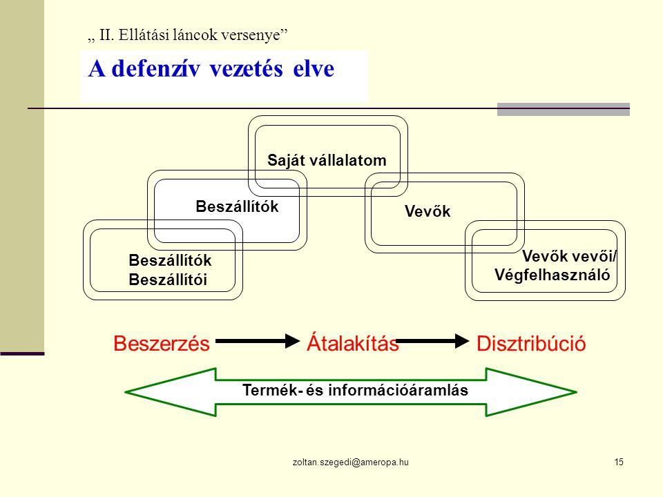 """zoltan.szegedi@ameropa.hu15 Saját vállalatom Beszállítók Beszállítói Vevők Vevők vevői/ Végfelhasználó BeszerzésÁtalakítás Disztribúció Termék- és információáramlás """" II."""