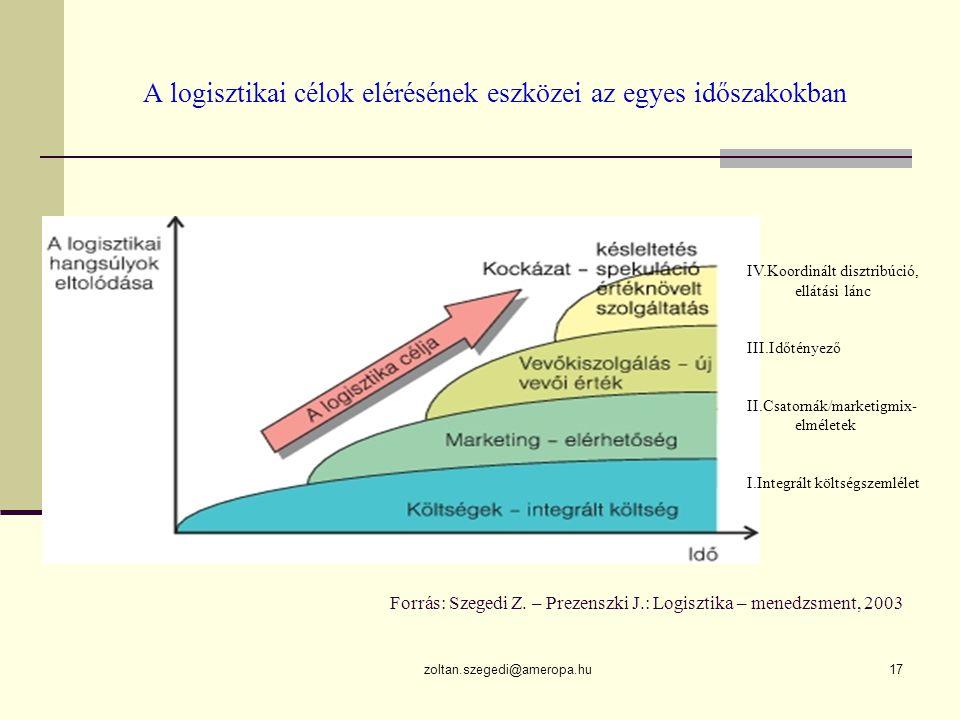 zoltan.szegedi@ameropa.hu17 A logisztikai célok elérésének eszközei az egyes időszakokban Forrás: Szegedi Z.
