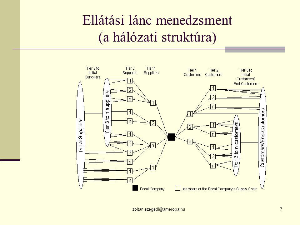 zoltan.szegedi@ameropa.hu7 Ellátási lánc menedzsment (a hálózati struktúra)