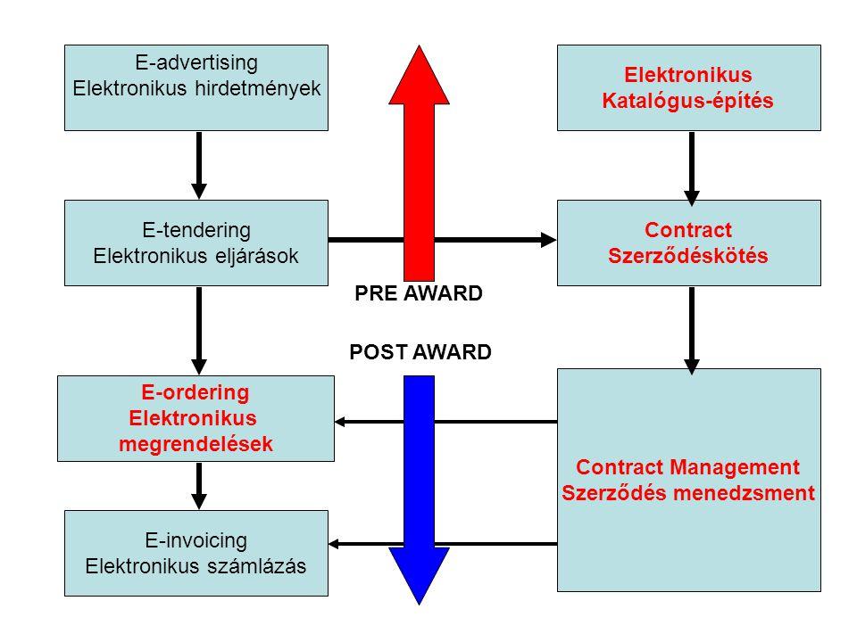 E-advertising Elektronikus hirdetmények E-tendering Elektronikus eljárások E-ordering Elektronikus megrendelések E-invoicing Elektronikus számlázás Contract Szerződéskötés Contract Management Szerződés menedzsment Elektronikus Katalógus-építés PRE AWARD POST AWARD