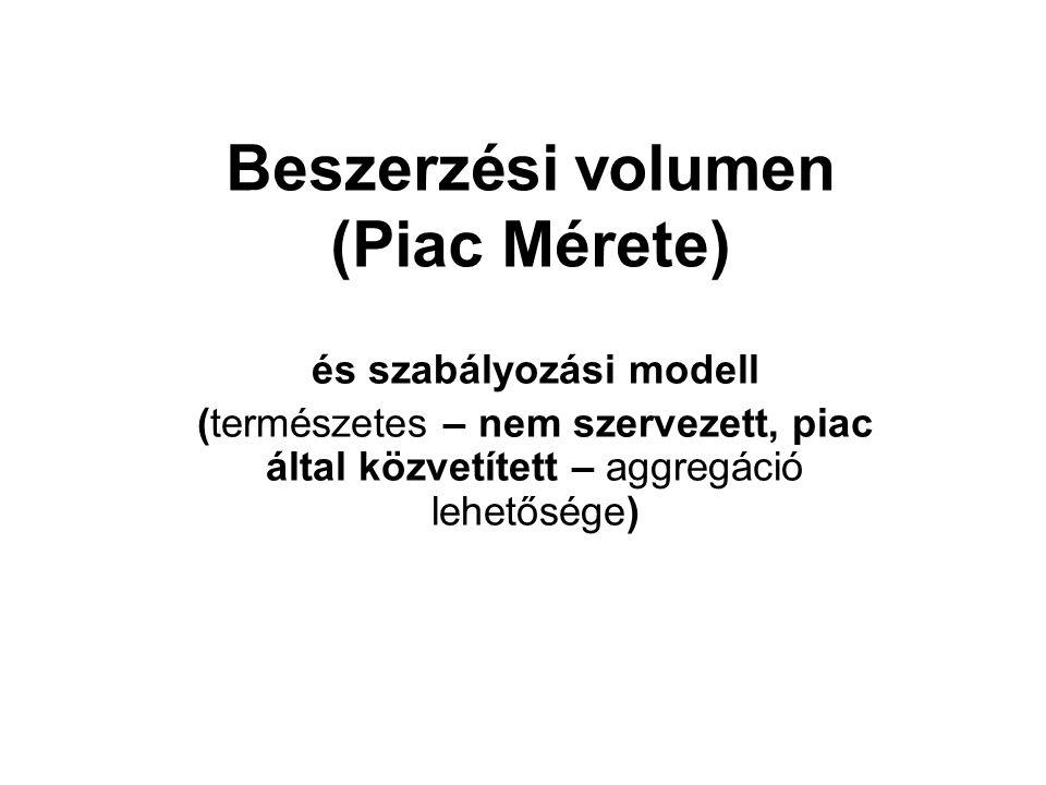 Beszerzési volumen (Piac Mérete) és szabályozási modell (természetes – nem szervezett, piac által közvetített – aggregáció lehetősége)