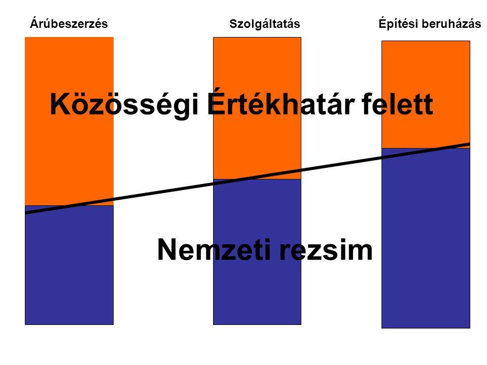 Közösségi Értékhatár felett Nemzeti rezsim ÁrúbeszerzésSzolgáltatásÉpítési beruházás