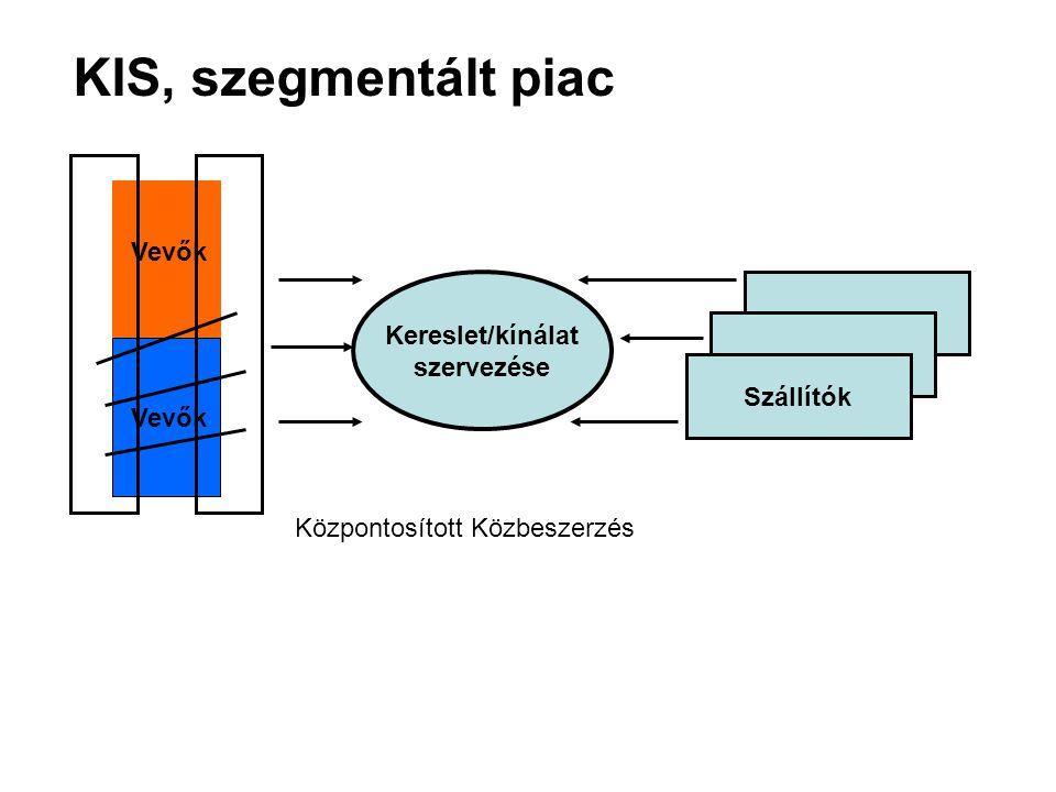 KIS, szegmentált piac Kereslet/kínálat szervezése Szállítók Vevők Központosított Közbeszerzés