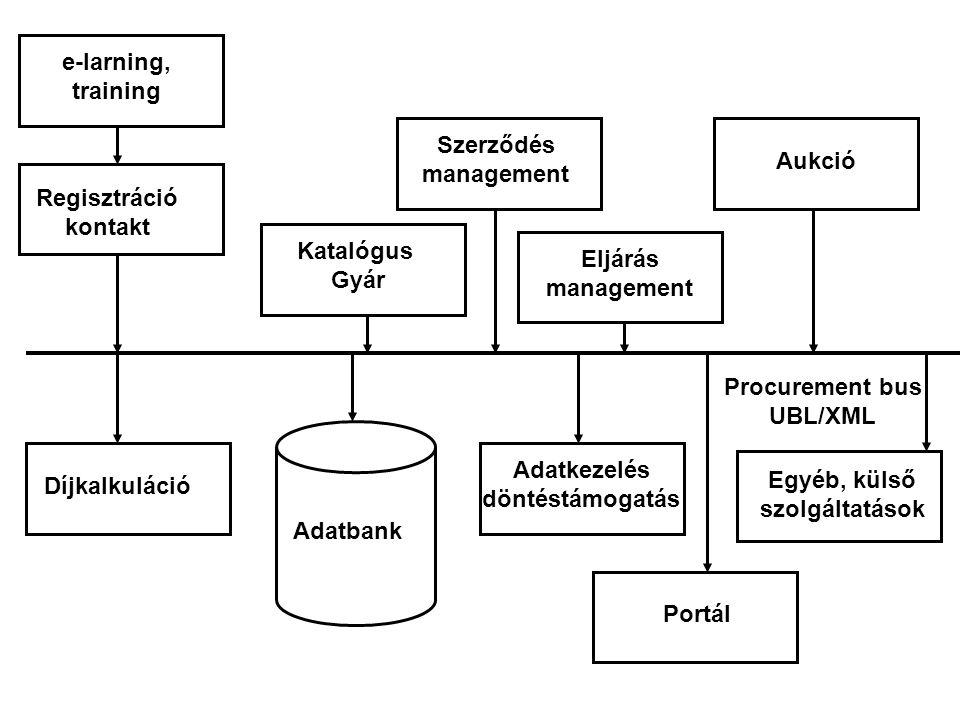 Regisztráció kontakt Katalógus Gyár Szerződés management Procurement bus UBL/XML e-larning, training Eljárás management Aukció Díjkalkuláció Adatbank Adatkezelés döntéstámogatás Portál Egyéb, külső szolgáltatások