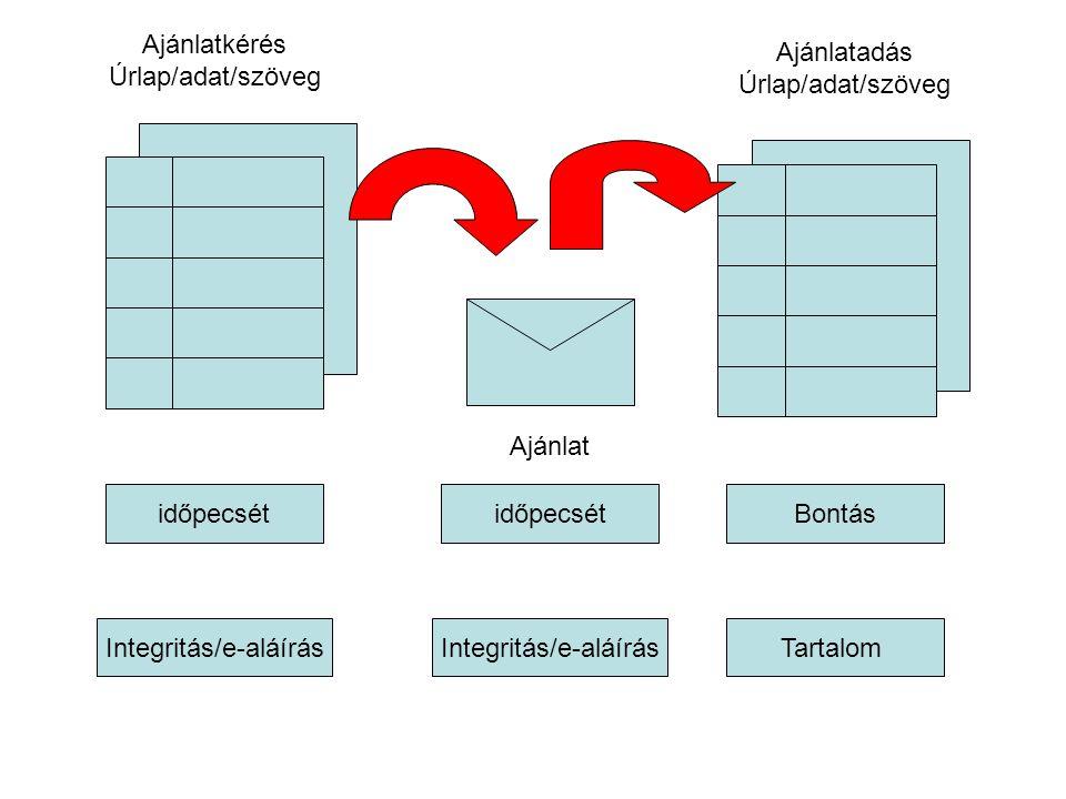 Integritás/e-aláírásTartalom időpecsétBontás Ajánlatkérés Úrlap/adat/szöveg Ajánlat időpecsét Integritás/e-aláírás Ajánlatadás Úrlap/adat/szöveg
