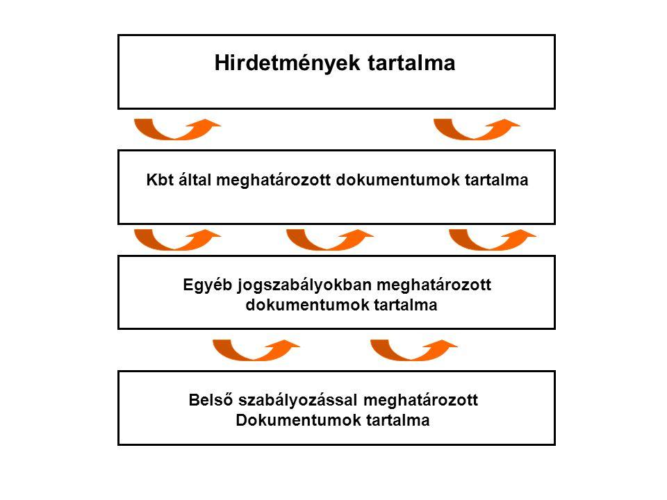 Hirdetmények tartalma Kbt által meghatározott dokumentumok tartalma Egyéb jogszabályokban meghatározott dokumentumok tartalma Belső szabályozással meghatározott Dokumentumok tartalma