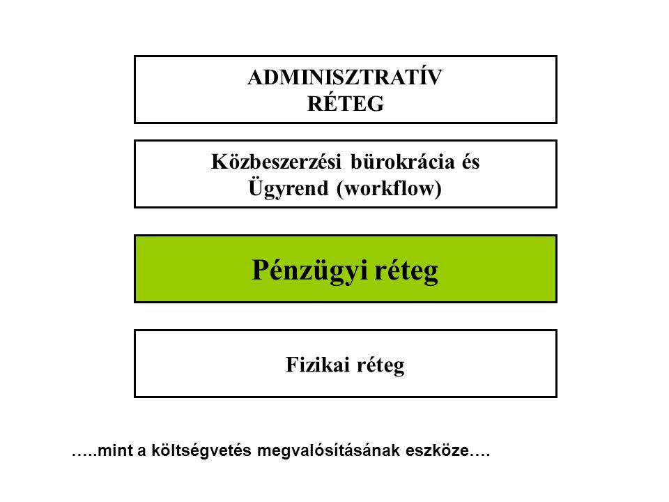 Fizikai réteg Pénzügyi réteg Közbeszerzési bürokrácia és Ügyrend (workflow) ADMINISZTRATÍV RÉTEG …..mint a költségvetés megvalósításának eszköze….