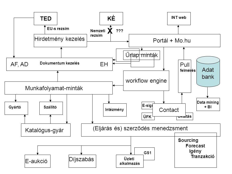 E-sign Adat bank Data mining + BI Oktatás Contact Üzleti alkalmazás TEDKÉ INT web Portál + Mo.hu Dokumentum kezelés AF, ADEH workflow engine (Eljárás és) szerződés menedzsment GyártóSzállító Katalógus-gyár E-aukció Díjszabás GS1 Intézmény ÜFK Pull felmérés Hirdetmény kezelés X .