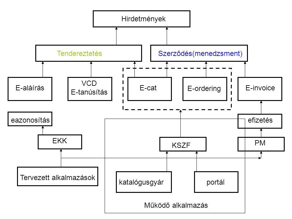 Hirdetmények TendereztetésSzerződés(menedzsment) E-aláírás VCD E-tanúsítás E-catE-invoice E-ordering katalógusgyárportál KSZF EKK PM Működő alkalmazás Tervezett alkalmazások efizetéseazonosítás