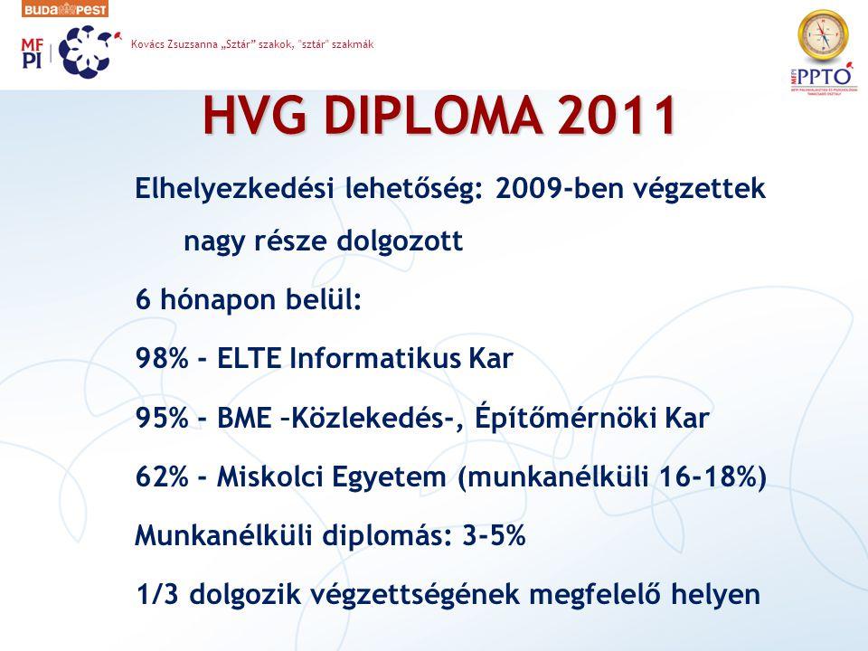 """HVG DIPLOMA 2011 Elhelyezkedési lehetőség: 2009-ben végzettek nagy része dolgozott 6 hónapon belül: 98% - ELTE Informatikus Kar 95% - BME –Közlekedés-, Építőmérnöki Kar 62% - Miskolci Egyetem (munkanélküli 16-18%) Munkanélküli diplomás: 3-5% 1/3 dolgozik végzettségének megfelelő helyen Kovács Zsuzsanna """"Sztár szakok, sztár szakmák"""