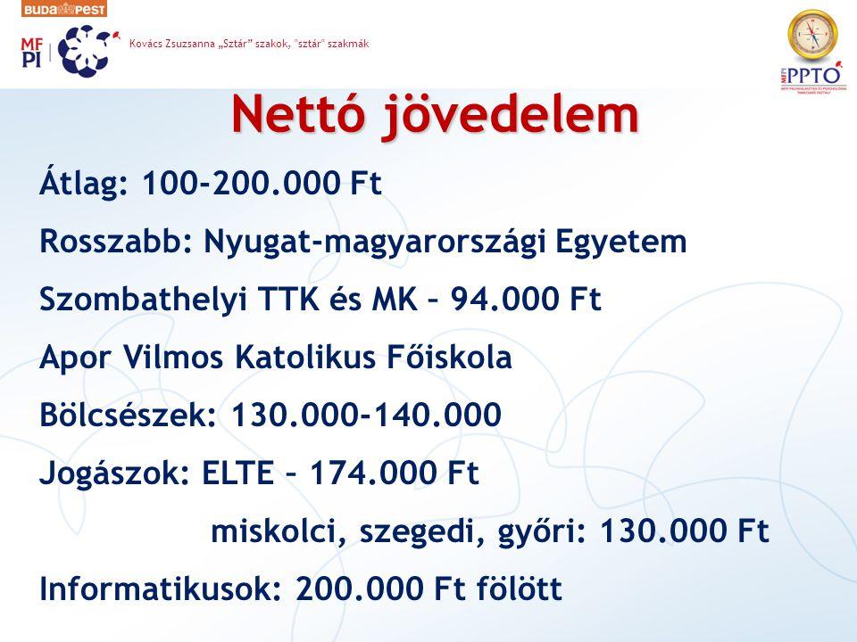 """Nettó jövedelem Átlag: 100-200.000 Ft Rosszabb: Nyugat-magyarországi Egyetem Szombathelyi TTK és MK – 94.000 Ft Apor Vilmos Katolikus Főiskola Bölcsészek: 130.000-140.000 Jogászok: ELTE – 174.000 Ft miskolci, szegedi, győri: 130.000 Ft Informatikusok: 200.000 Ft fölött Kovács Zsuzsanna """"Sztár szakok, sztár szakmák"""