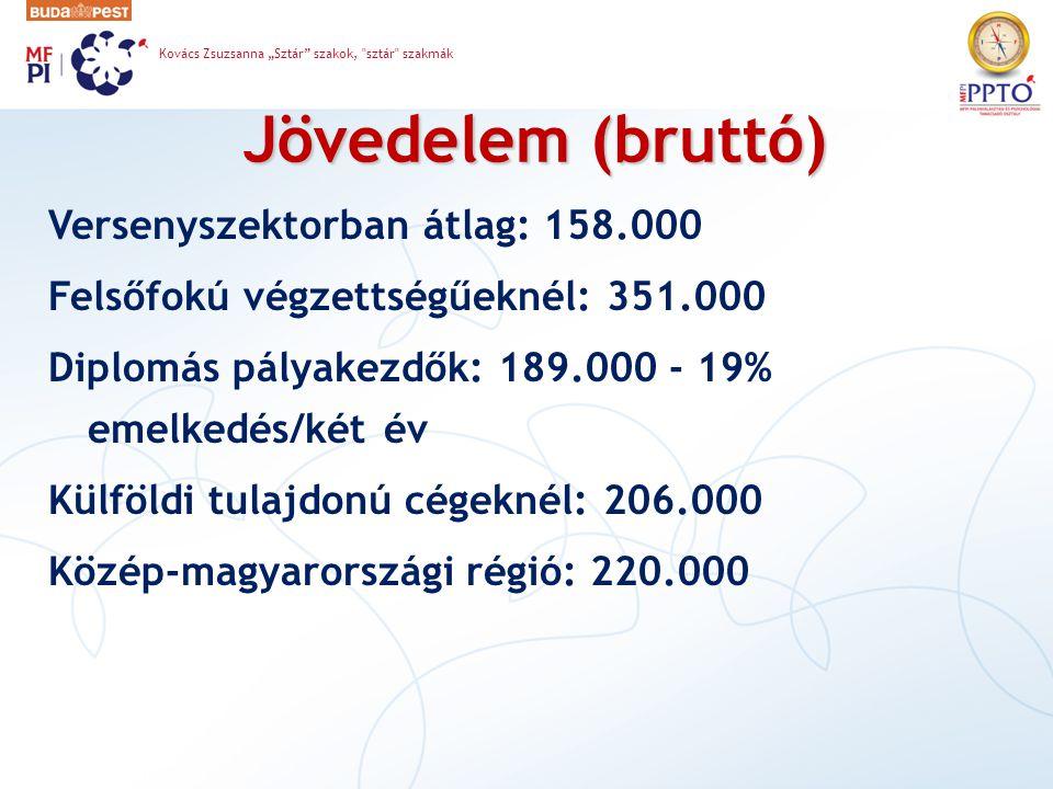 """Jövedelem (bruttó) Versenyszektorban átlag: 158.000 Felsőfokú végzettségűeknél: 351.000 Diplomás pályakezdők: 189.000 - 19% emelkedés/két év Külföldi tulajdonú cégeknél: 206.000 Közép-magyarországi régió: 220.000 Kovács Zsuzsanna """"Sztár szakok, sztár szakmák"""