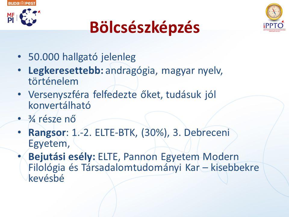 Bölcsészképzés • 50.000 hallgató jelenleg • Legkeresettebb: andragógia, magyar nyelv, történelem • Versenyszféra felfedezte őket, tudásuk jól konvertálható • ¾ része nő • Rangsor: 1.-2.