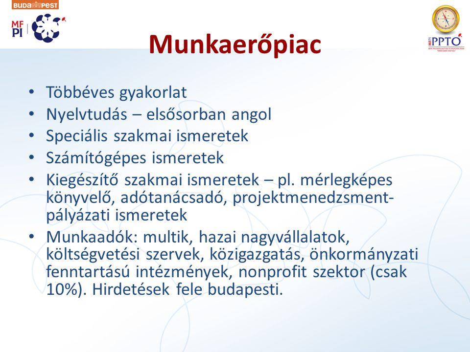 Munkaerőpiac • Többéves gyakorlat • Nyelvtudás – elsősorban angol • Speciális szakmai ismeretek • Számítógépes ismeretek • Kiegészítő szakmai ismeretek – pl.