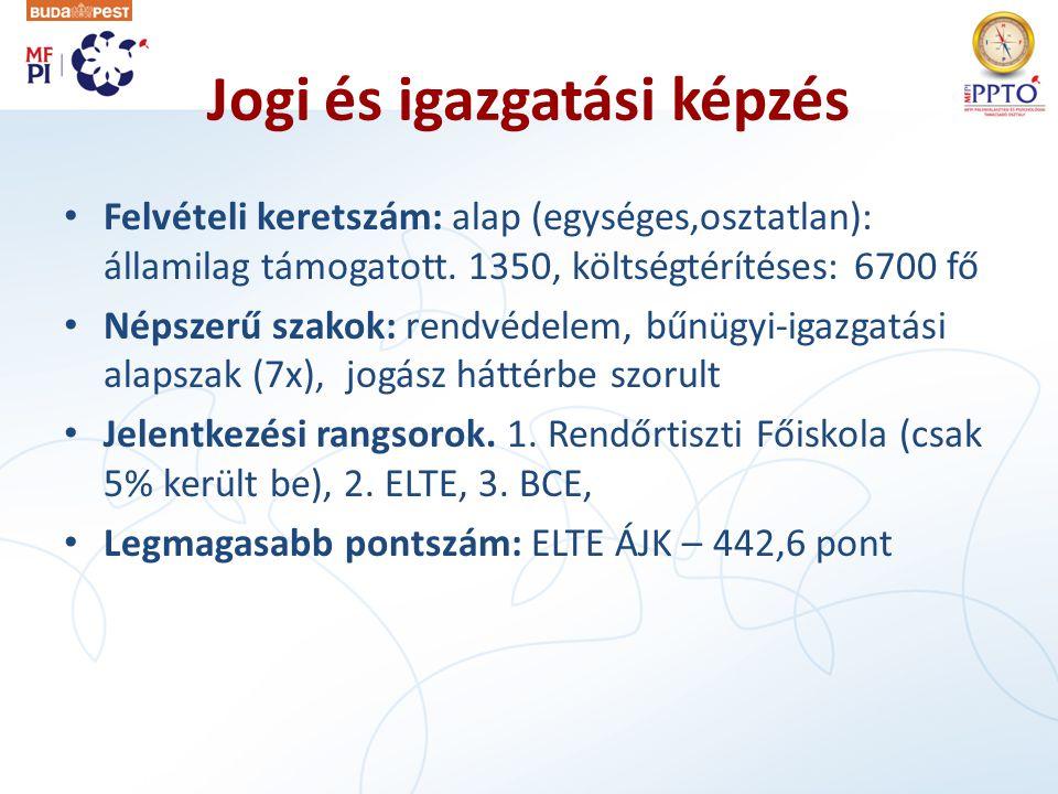 Jogi és igazgatási képzés • Felvételi keretszám: alap (egységes,osztatlan): államilag támogatott.