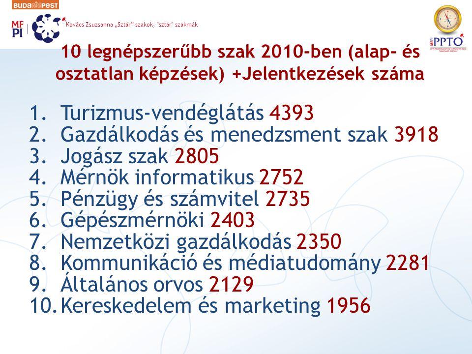 """10 legnépszerűbb szak 2010-ben (alap- és osztatlan képzések) +Jelentkezések száma 1.Turizmus-vendéglátás 4393 2.Gazdálkodás és menedzsment szak 3918 3.Jogász szak 2805 4.Mérnök informatikus 2752 5.Pénzügy és számvitel 2735 6.Gépészmérnöki 2403 7.Nemzetközi gazdálkodás 2350 8.Kommunikáció és médiatudomány 2281 9.Általános orvos 2129 10.Kereskedelem és marketing 1956 Kovács Zsuzsanna """"Sztár szakok, sztár szakmák"""
