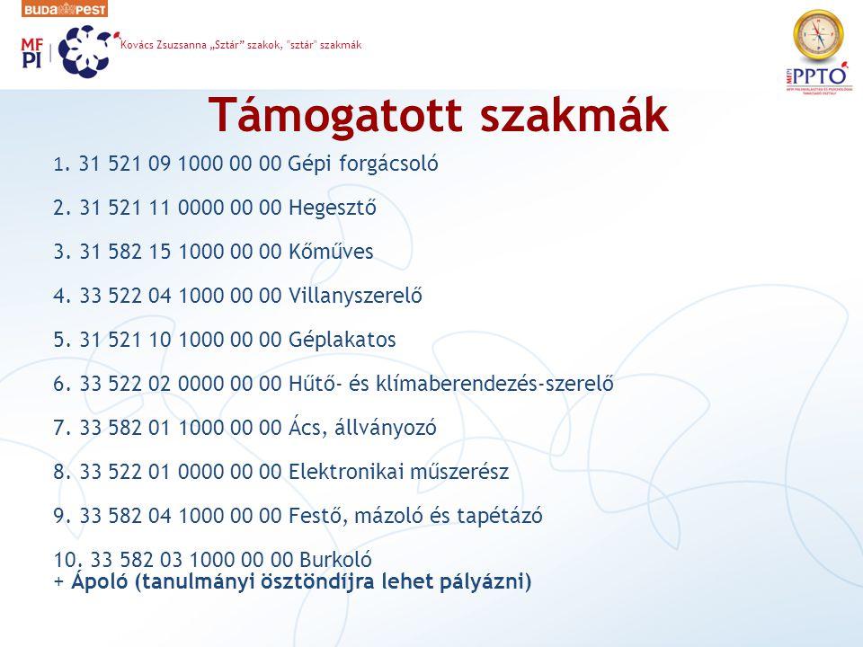 Támogatott szakmák 1.31 521 09 1000 00 00 Gépi forgácsoló 2.