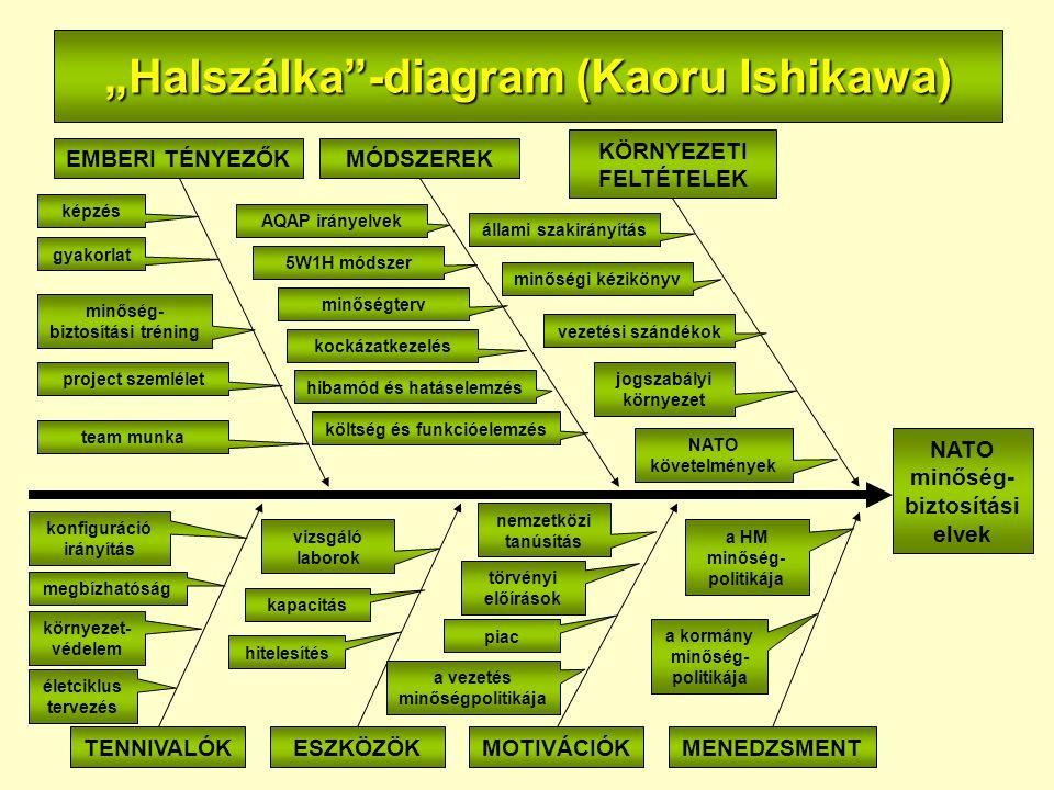 """""""Halszálka -diagram (Kaoru Ishikawa) EMBERI TÉNYEZŐK KÖRNYEZETI FELTÉTELEK MÓDSZEREK TENNIVALÓK ESZKÖZÖKMOTIVÁCIÓKMENEDZSMENT NATO minőség- biztosítási elvek gyakorlat képzés minőség- biztosítási tréning project szemlélet team munka AQAP irányelvek 5W1H módszer minőségterv kockázatkezelés hibamód és hatáselemzés költség és funkcióelemzés minőségi kézikönyv állami szakirányítás vezetési szándékok jogszabályi környezet NATO követelmények környezet- védelem megbízhatóság konfiguráció irányítás életciklus tervezés piac törvényi előírások nemzetközi tanúsítás a vezetés minőségpolitikája hitelesítés kapacitás vizsgáló laborok a kormány minőség- politikája a HM minőség- politikája"""