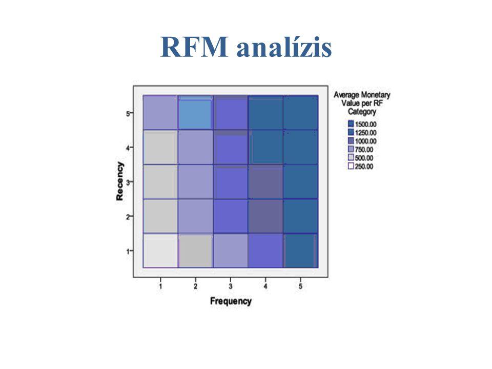 RFM analízis