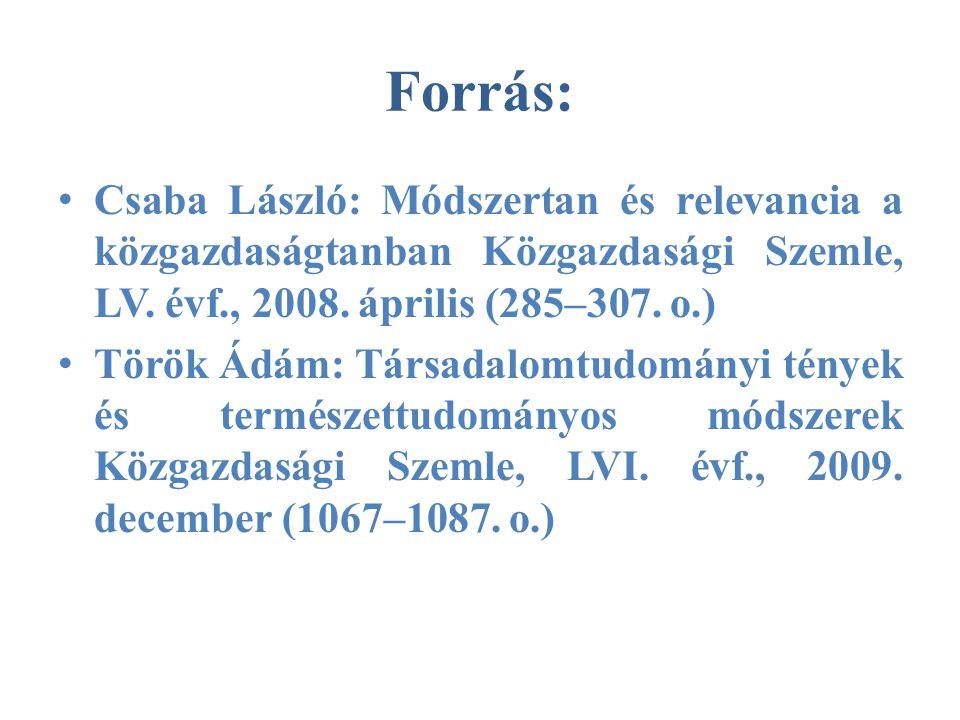 Forrás: • Csaba László: Módszertan és relevancia a közgazdaságtanban Közgazdasági Szemle, LV.