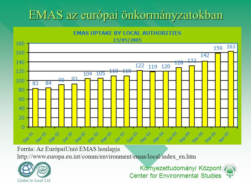 Környezettudományi Központ Center for Environmental Studies EMAS az európai önkormányzatokban Forrás: Az EurópaiUnió EMAS honlapja http://www.europa.eu.int/comm/environment/emas/local/index_en.htm