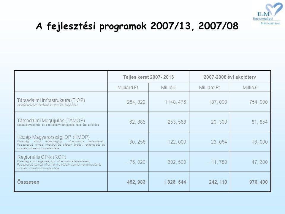 A fejlesztési programok 2007/13, 2007/08 Teljes keret 2007- 20132007-2008 évi akcióterv Milliárd FtMillió €Milliárd FtMillió € Társadalmi Infrastruktúra (TIOP) az egészségügyi rendszer strukturális átalakítása 284, 8221148, 476187, 000754, 000 Társadalmi Megújulás (TÁMOP) egészségmegőrzés és a társadalmi befogadás, részvétel erősítése 62, 885253, 56820, 30081, 854 Közép-Magyarországi OP (KMOP) Kistérségi szintű e-gészségügyi infrastruktúra fej-lesztések, Felszabaduló kórházi infrastruktúra bázisán ápolási, rehabilitációs és szociális infra-struktúra fejlesztése.