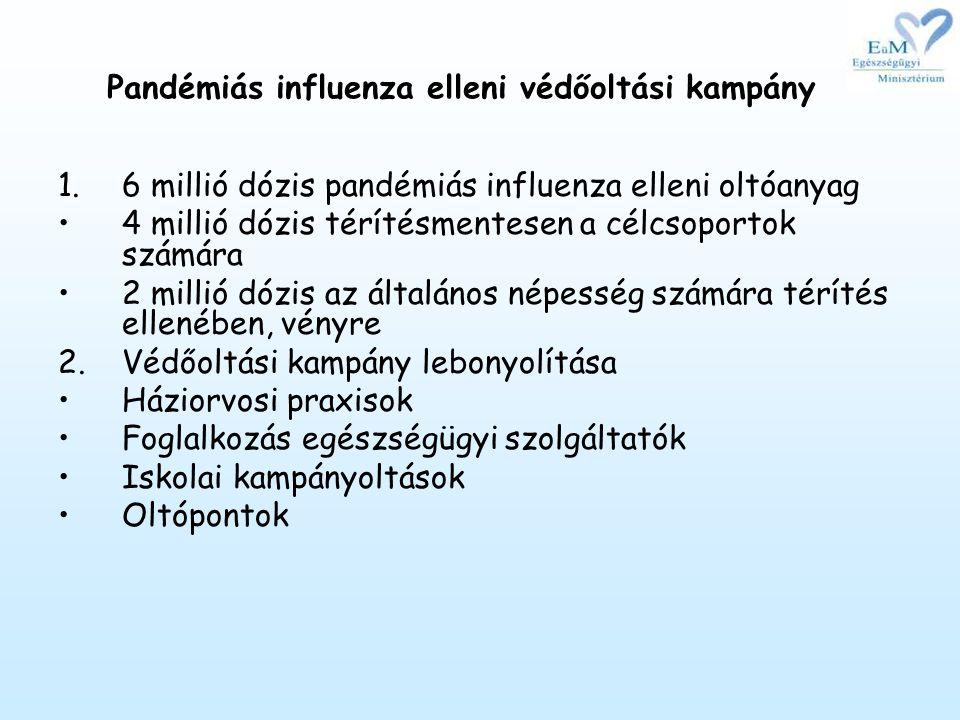 Pandémiás influenza elleni védőoltási kampány 1.6 millió dózis pandémiás influenza elleni oltóanyag •4 millió dózis térítésmentesen a célcsoportok számára •2 millió dózis az általános népesség számára térítés ellenében, vényre 2.Védőoltási kampány lebonyolítása •Háziorvosi praxisok •Foglalkozás egészségügyi szolgáltatók •Iskolai kampányoltások •Oltópontok