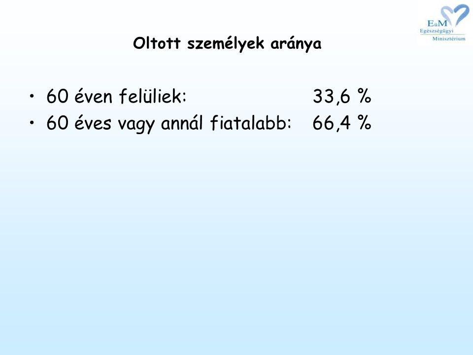 Oltott személyek aránya •60 éven felüliek:33,6 % •60 éves vagy annál fiatalabb:66,4 %