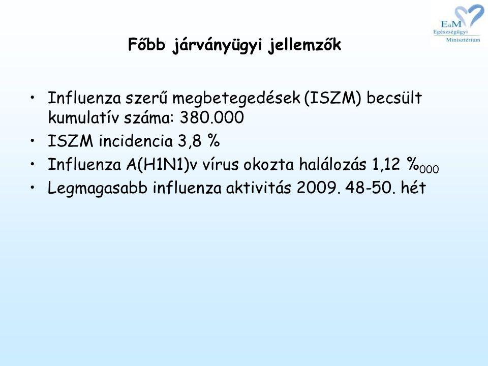 Főbb járványügyi jellemzők •Influenza szerű megbetegedések (ISZM) becsült kumulatív száma: 380.000 •ISZM incidencia 3,8 % •Influenza A(H1N1)v vírus okozta halálozás 1,12 % 000 •Legmagasabb influenza aktivitás 2009.