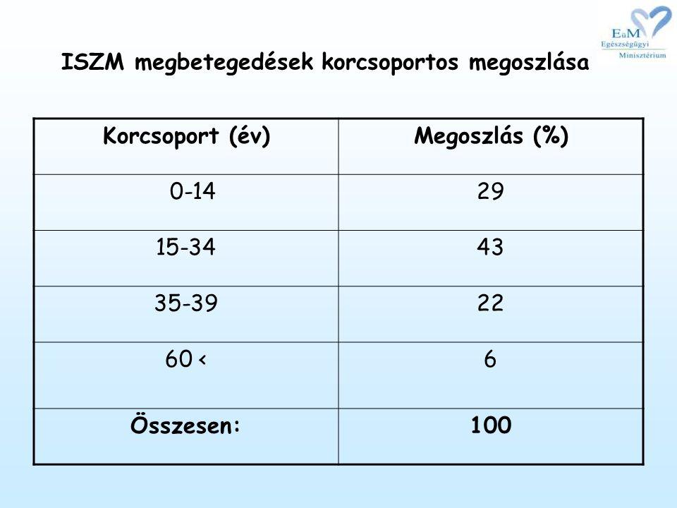 ISZM megbetegedések korcsoportos megoszlása Korcsoport (év)Megoszlás (%) 0-1429 15-3443 35-3922 60 <6 Összesen:100