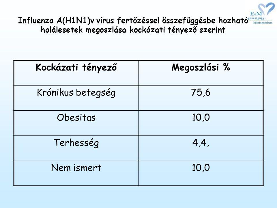 Influenza A(H1N1)v vírus fertőzéssel összefüggésbe hozható halálesetek megoszlása kockázati tényező szerint Kockázati tényezőMegoszlási % Krónikus betegség75,6 Obesitas10,0 Terhesség4,4, Nem ismert10,0