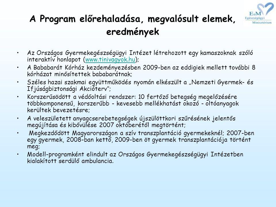 """A Program előrehaladása, megvalósult elemek, eredmények •Az Országos Gyermekegészségügyi Intézet létrehozott egy kamaszoknak szóló interaktív honlapot (www.tinivagyok.hu);www.tinivagyok.hu •A Bababarát Kórház kezdeményezésben 2009-ben az eddigiek mellett további 8 kórházat minősítettek bababarátnak; •Széles hazai szakmai együttműködés nyomán elkészült a """"Nemzeti Gyermek- és Ifjúságbiztonsági Akcióterv ; •Korszerűsödött a védőoltási rendszer: 10 fertőző betegség megelőzésére többkomponensű, korszerűbb - kevesebb mellékhatást okozó - oltóanyagok kerültek bevezetésre; •A veleszületett anyagcserebetegségek újszülöttkori szűrésének jelentős megújítása és kibővülése 2007 októberétől megtörtént; • Megkezdődött Magyarországon a szív transzplantáció gyermekeknél; 2007-ben egy gyermek, 2008-ban kettő, 2009-ben öt gyermek transzplantációja történt meg; •Modell-programként elindult az Országos Gyermekegészségügyi Intézetben kialakított serdülő ambulancia."""