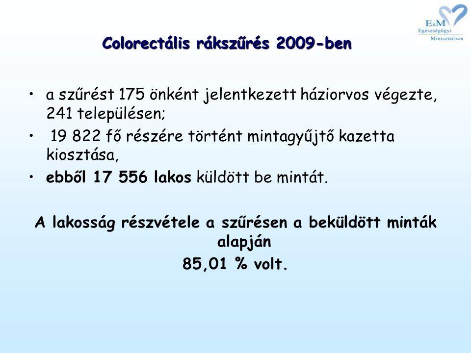 Colorectális rákszűrés 2009-ben •a szűrést 175 önként jelentkezett háziorvos végezte, 241 településen; • 19 822 fő részére történt mintagyűjtő kazetta kiosztása, •ebből 17 556 lakos küldött be mintát.